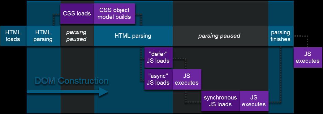 async-vs-defer-vs-preload-vs-server-push
